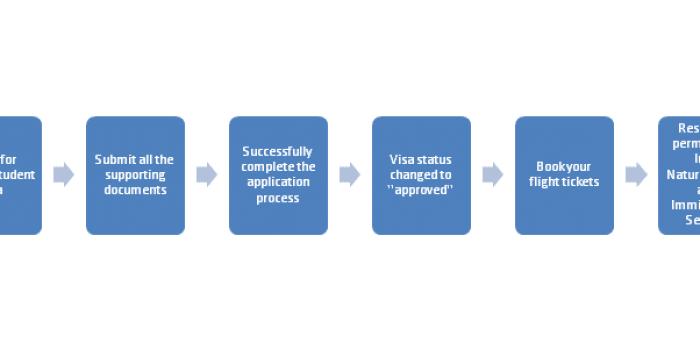 Ireland Student Visa Application Process